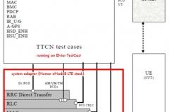 Nomor-LTE-stack-Elvior-TTCN-3