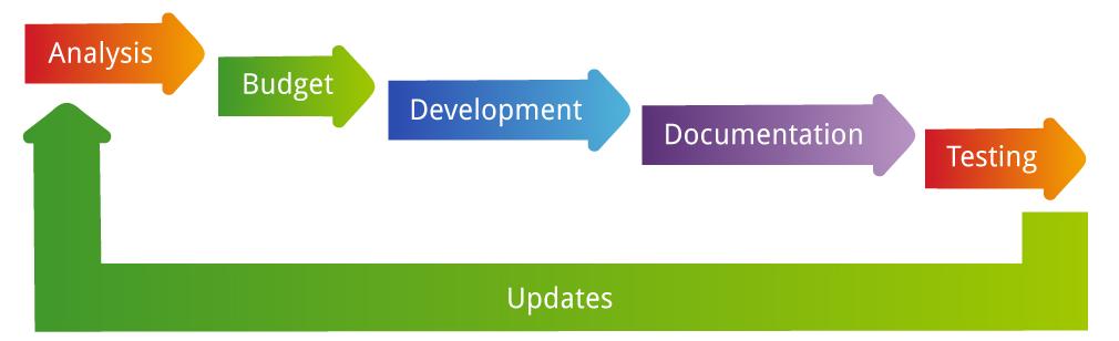 Elvior | Software development services – Java,  NET, C/C++